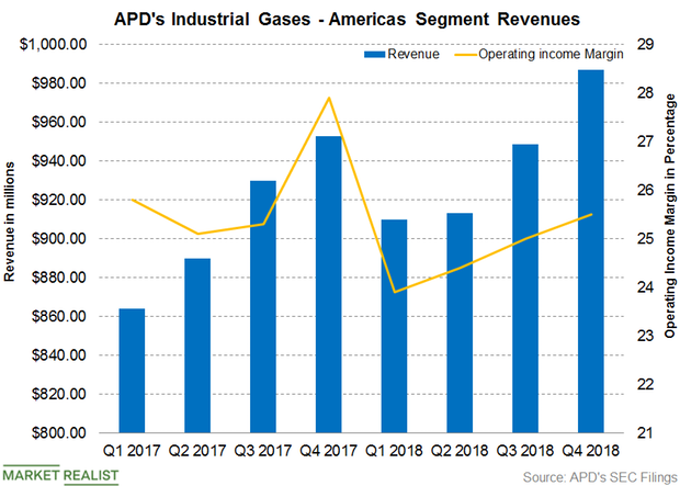 uploads///APD Industrial Gases Americas Q Post