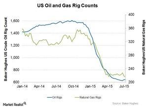 uploads/2015/07/Oil-and-Gas-rigs21.jpg