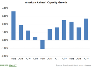 uploads/2018/11/Chart-3-Capacity-2-1.png