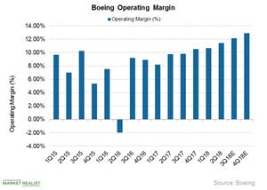 uploads///Boeing Margin