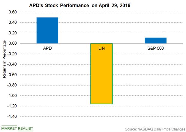 uploads///APD Price April