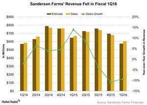 uploads/2016/02/Sanderson-Farms-Revenue-Fell-in-Fiscal-1Q16-2016-02-261.jpg