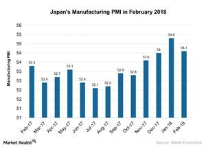 uploads///Japans Manufacturing PMI in February