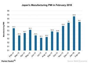uploads/2018/03/Japans-Manufacturing-PMI-in-February-2018-2018-03-09-1.jpg