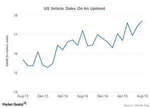 uploads/2015/09/vehicle-sales-long-term-part-71.png