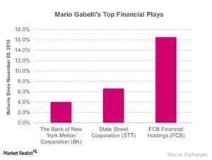 uploads/2017/05/Mario-Gabellis-Top-Financial-Plays-2017-05-25-1.jpg