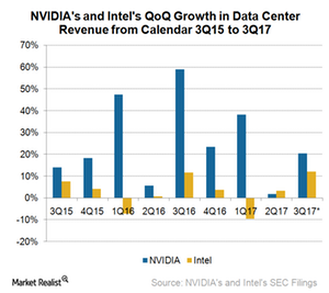 uploads///A_Semiconductors_INTC NVDA Data center revenue growth rate
