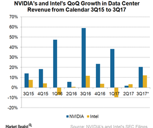 uploads/2017/11/A7_Semiconductors_INTC-NVDA-Data-center-revenue-growth-rate-1.png
