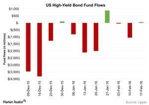 uploads/2016/02/US-High-Yield-Bond-Fund-Flows-2016-02-241.jpg
