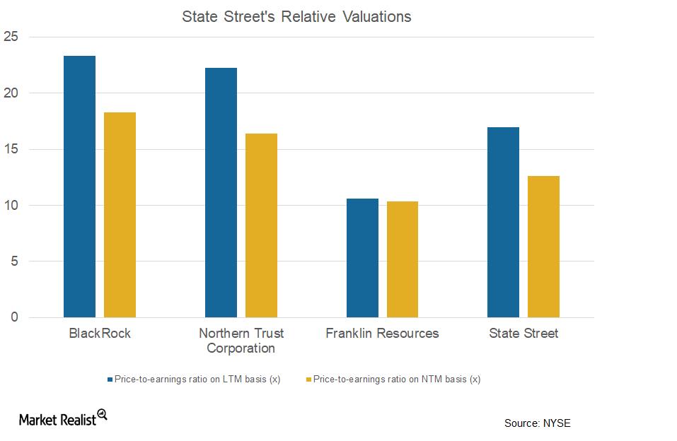 uploads///relative valuations STT