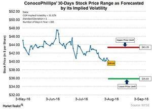 uploads///COP Q Post Implied Volatility
