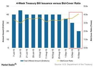 uploads/2015/09/4-Week-Treasury-Bill-Issuance-versus-Bid-Cover-Ratio-2015-09-201.jpg