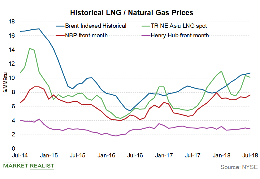 uploads///lng prices