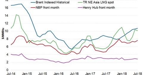 uploads/2018/07/lng-prices-1.png