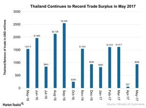 uploads///Thailand Continues to Record Trade Surplus in May