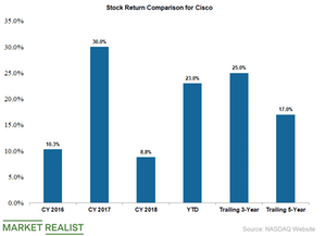 uploads/2019/05/cisco-stock-returns-2-1.png
