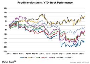 uploads/2017/12/Food-Stocks-1.png