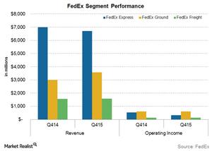 uploads/2015/09/FDX-Segment-performance1.png