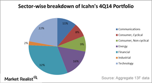 uploads///Icahn holdings