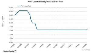 uploads///Prime Loan Rate