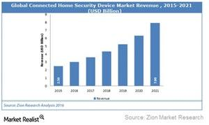 uploads/2017/08/Home-security-market-1.jpg