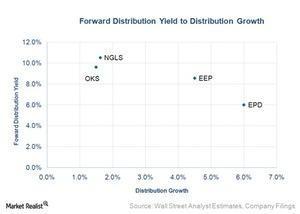 uploads/2015/10/forward-distribution-yield-to-distribution-growth41.jpg