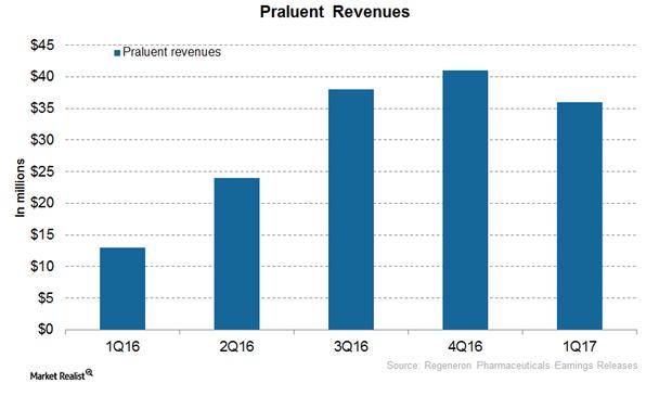 uploads///Praluent revenues