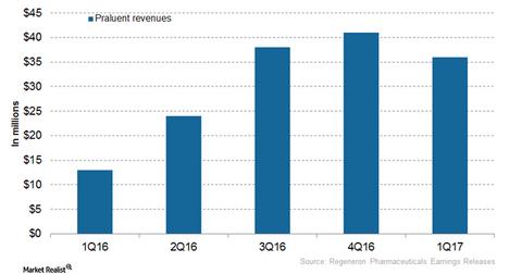 uploads/2017/07/Praluent-revenues-1.png