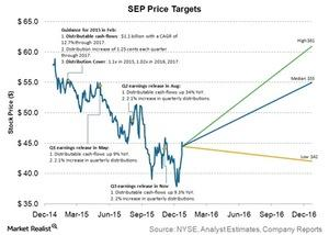 uploads///SEP price targets