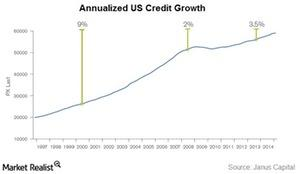 uploads/2016/07/annual-us-credit-growth-1.jpg