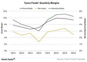 uploads///Tyson Foods Quarterly Margins