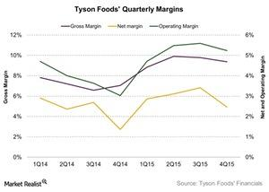 uploads/2015/11/Tyson-Foods-Quarterly-Margins-2015-11-251.jpg