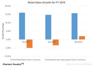 uploads/2016/02/Retail-Sales-Growth-for-FY-2016-2016-02-041.jpg