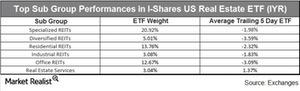 uploads///Top Sub Group Performances in I shares US Real Estate
