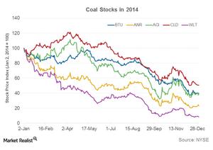 uploads///PArt  coal stocks