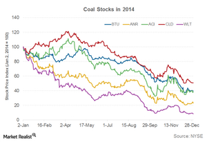 uploads/2015/03/PArt-12-coal-stocks1.png