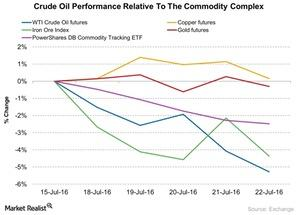 uploads/2016/07/Crude-Oil-Performance-Relative-To-The-Commodity-Complex-2016-07-25-1.jpg