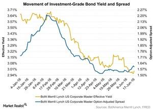 uploads/2016/06/Movement-of-Investment-Grade-Bond-Yield-and-Spread-2016-06-21-1.jpg
