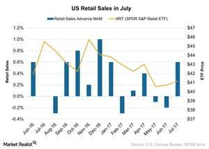 uploads///US Retail Sales in July