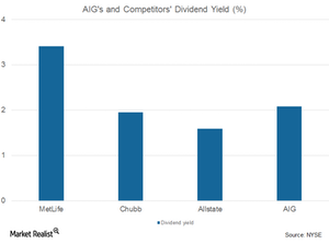 uploads/2017/08/AIG-and-comp.-dividend-yield-1.png