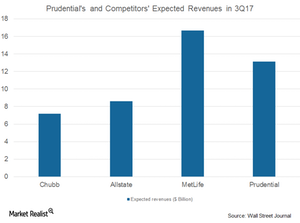 uploads/2017/08/PRU-and-comp.-expected-revenues-1.png