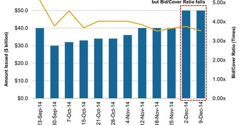 uploads/2014/12/Four-Week-Treasury-Bill-Issuance-versus-Bid-Cover-Ratio1.jpg