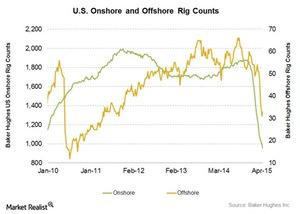 uploads/2015/04/Onshore-vs-Offshore21.jpg