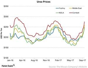 uploads/2017/09/Urea-Prices-2017-09-22-1.jpg