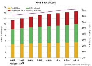 uploads/2015/01/Telecom-Verizon-FiOS-Subscribers-3Q141.jpg