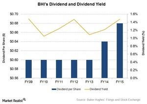 uploads///Dividend and Yield