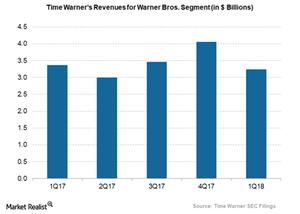 uploads/2018/04/time-warners-warner-bros-revenues-1.png