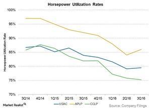 uploads/2017/01/horsepower-utilization-rates-1.jpg