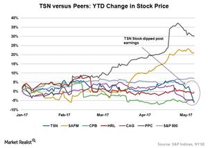 uploads///TSN Share Price