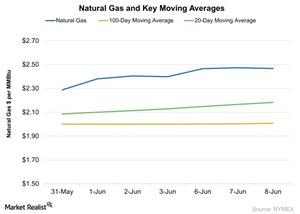 uploads/2016/06/Natural-Gas-and-Key-Moving-Averages-2016-06-09-1.jpg